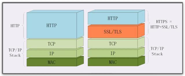 HTTP 和 HTTPS 有什么区别