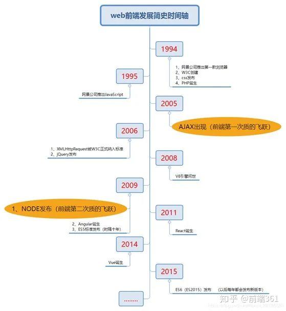 web前端发展时间轴