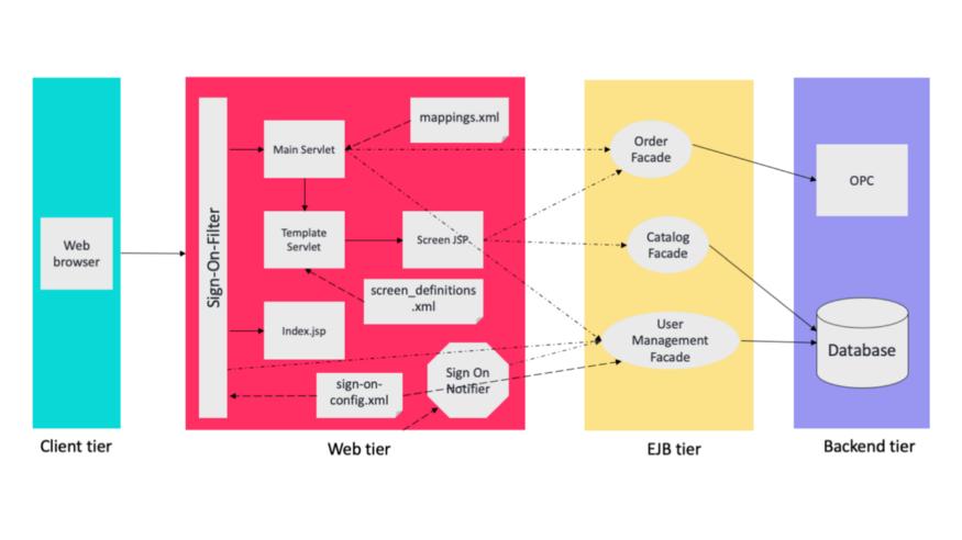 一个多层模式示例:消费者网站 J2EE