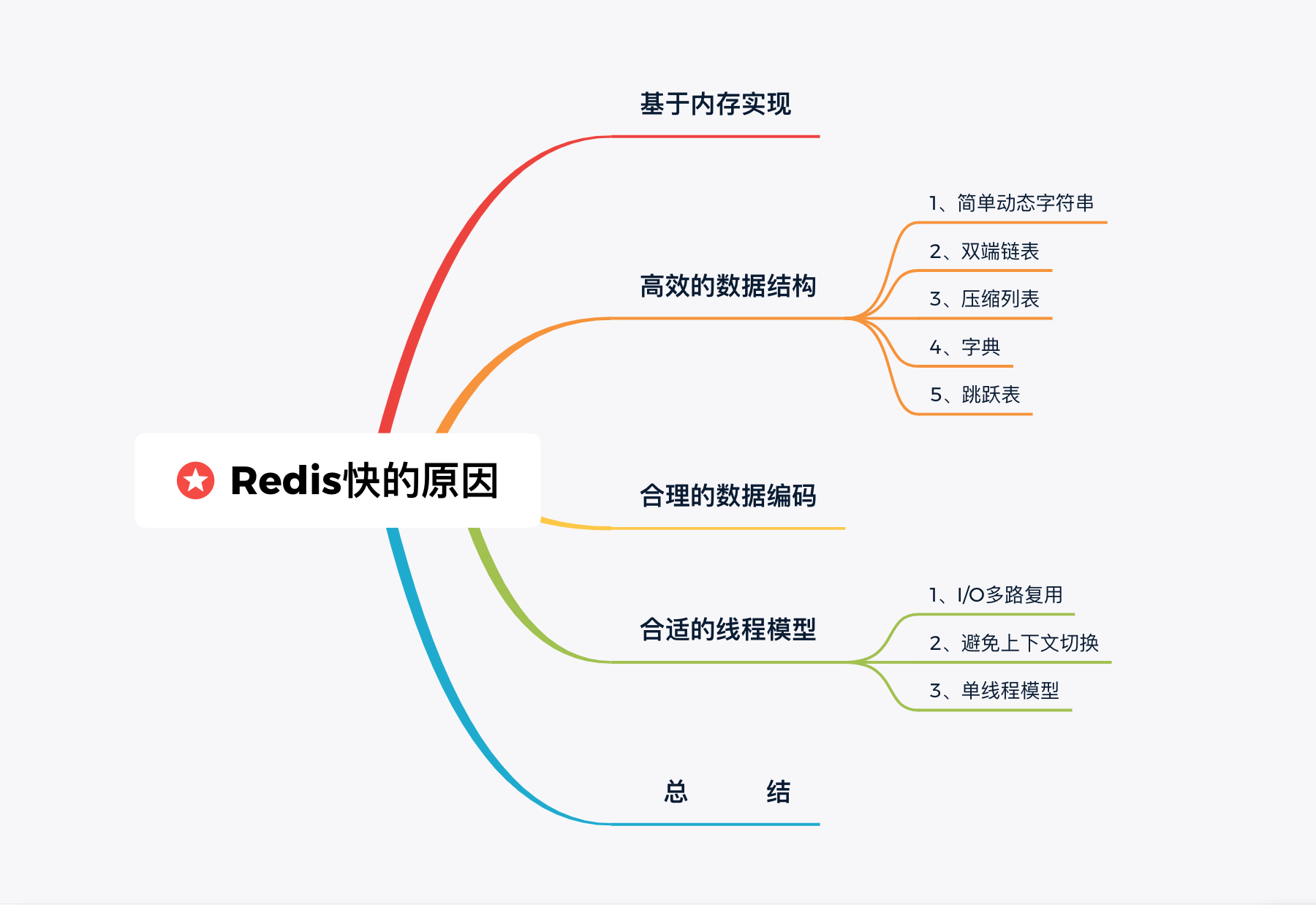 15张图解Redis为什么这么快